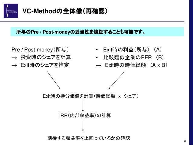 VC-Methodの全体像(再確認) Pre / Post-money(所与) → 投資時のシェアを計算 → Exit時のシェアを推定 42 所与のPre / Post-moneyの妥当性を検証することも可能です。 • Exit時の利益(所与)...