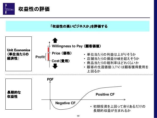 収益性の評価 -60- Willingness to Pay (顧客価値) Price (価格) Cost(費用) Profit • 単位当たりの利益は上がりそうか • 店舗当たりの損益分岐を超えそうか • 商品当たりの粗利率はどれくらいか •...