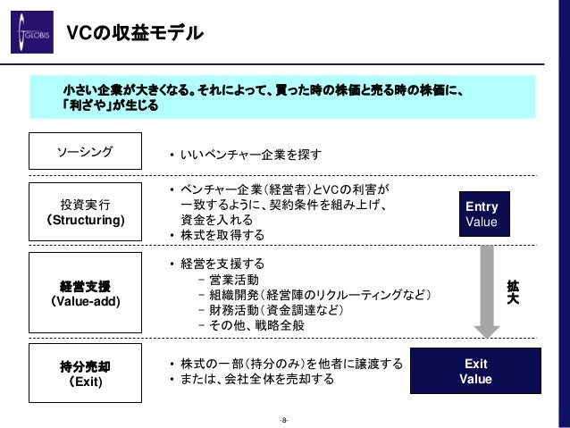 VCの収益モデル -8- 小さい企業が大きくなる。それによって、買った時の株価と売る時の株価に、 「利ざや」が生じる ソーシング • いいベンチャー企業を探す 投資実行 (Structuring) • ベンチャー企業(経営者)とVCの利害が 一...