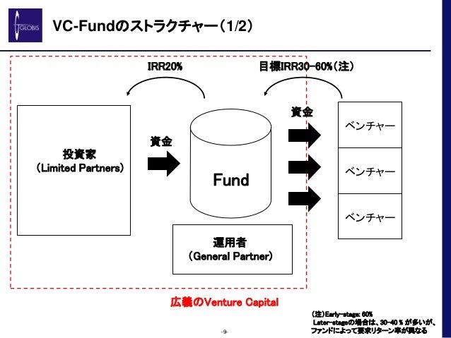 VC-Fundのストラクチャー(1/2) -9- 投資家 (Limited Partners) Fund 運用者 (General Partner) ベンチャー ベンチャー ベンチャー 資金 資金 IRR20% 目標IRR30-60%(注) 広...