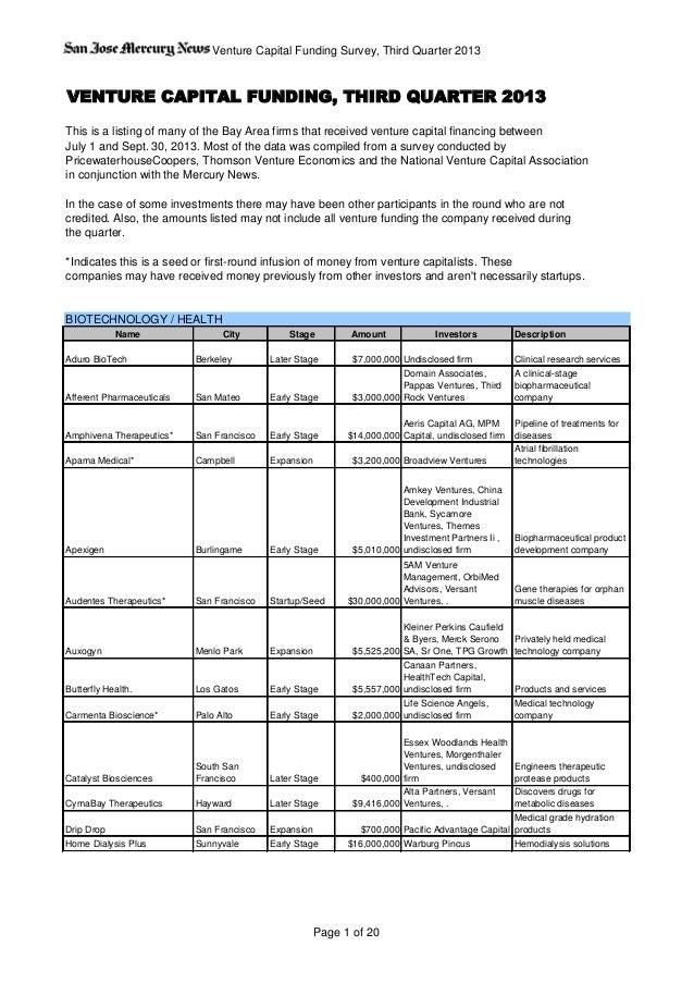 Venture Capital Funding Survey, Third Quarter 2013 VENTURE CAPITAL FUNDING, THIRD QUARTER 2013 This is a listing of many o...