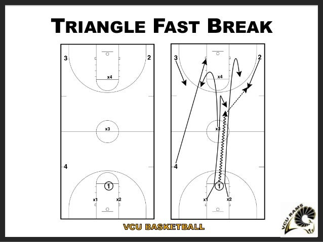 VCU Basketball Plays and Drills