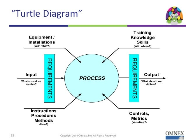 ppap process turtle diagram online schematic diagram