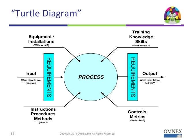 ppap process turtle diagram online schematic diagram