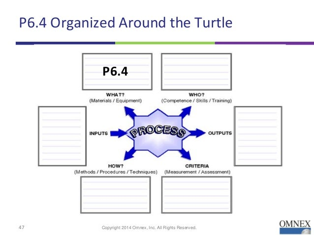 Vda Process Auditing