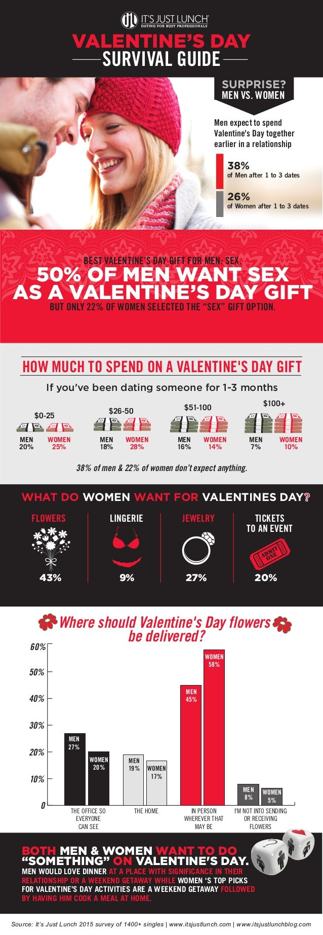WHAT DO WOMEN WANT FOR VALENTINES DAY? FLOWERS LINGERIE JEWELRY TICKETS TO AN EVENT 43% 9% 27% 20% If you've been dating s...