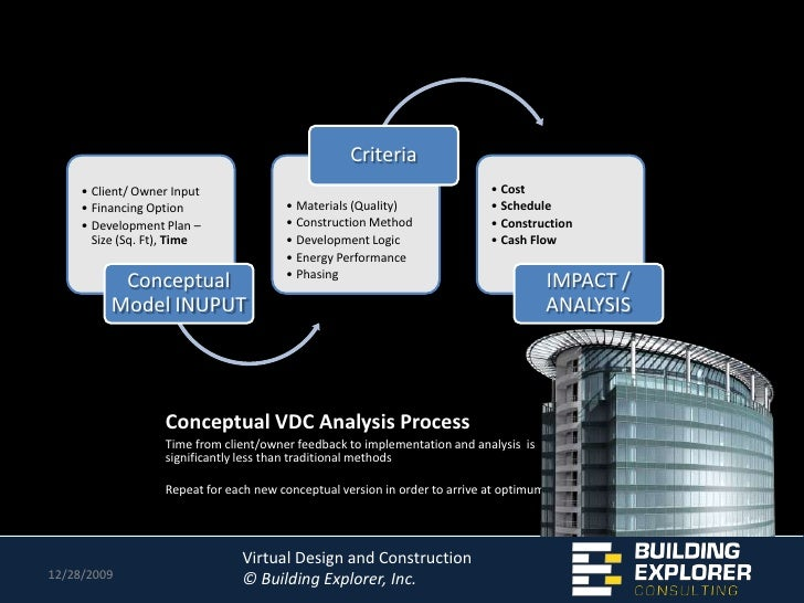 Virtual design and construction for Virtual designers