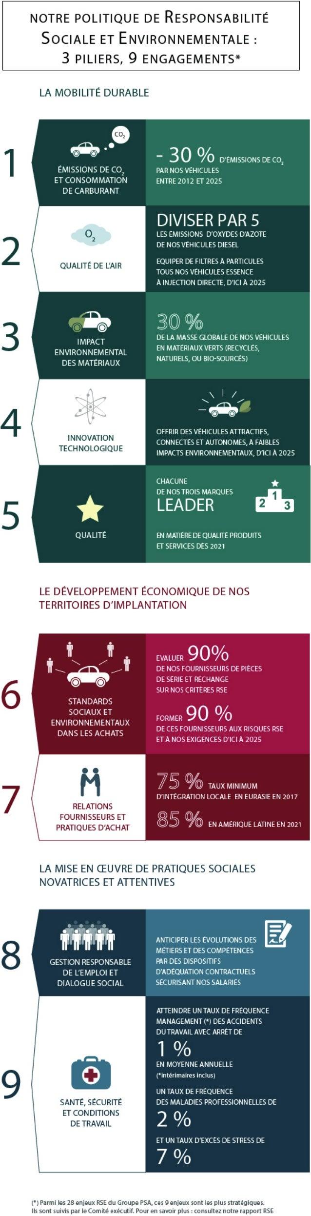 9 enjeux stratégiques pour un développement durable chez Groupe PSA