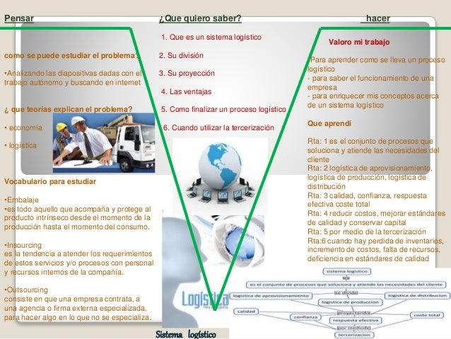 Pensar como se puede estudiar el problema? •Analizando las diapositivas dadas con el trabajo autónomo y buscando en intern...
