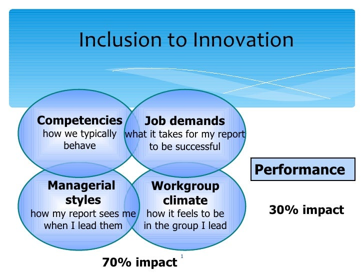 Inclusion to Innovation Performance Workgroup climate how it feels to be in the group I lead 30% impact Managerial  styles...