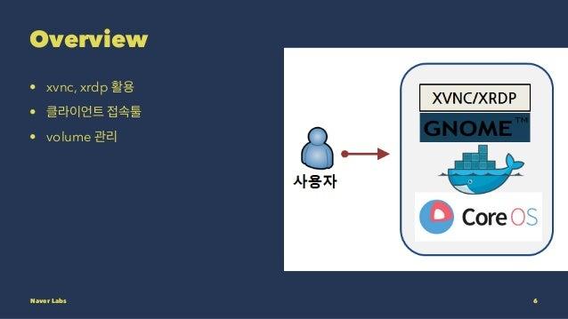 Overview • xvnc, xrdp 활용 • 클라이언트 접속툴 • volume 관리 Naver Labs 6