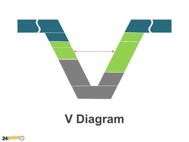 V Diagram