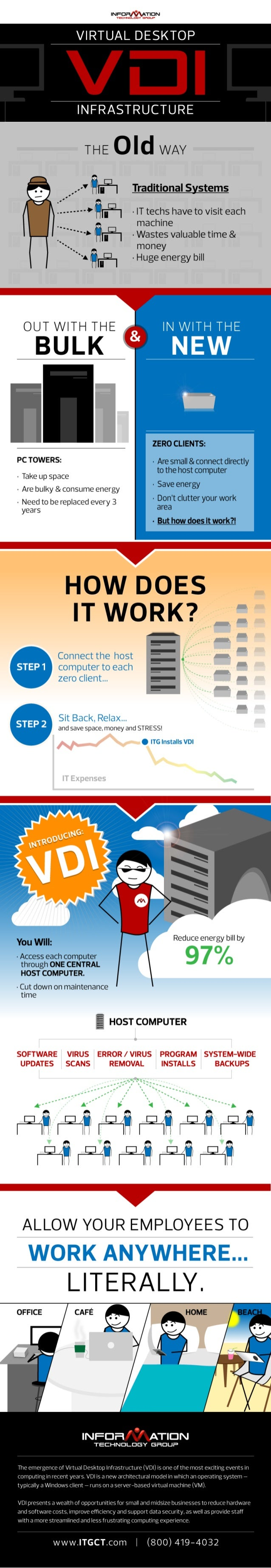 The Basics of a Virtual Desktop Infrastructure [VDI Infographic]