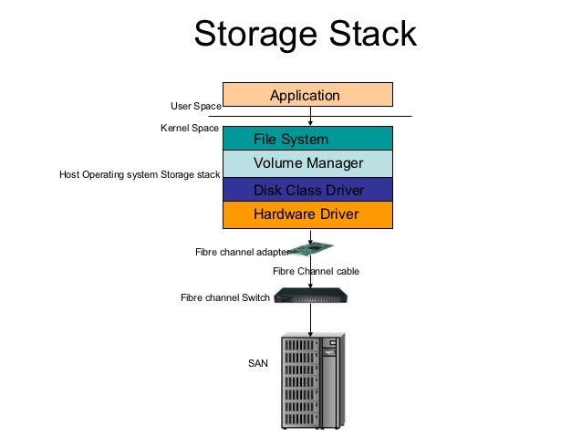 vdi storage and storage virtualization 15 638?cb=1354701855 vdi storage and storage virtualization