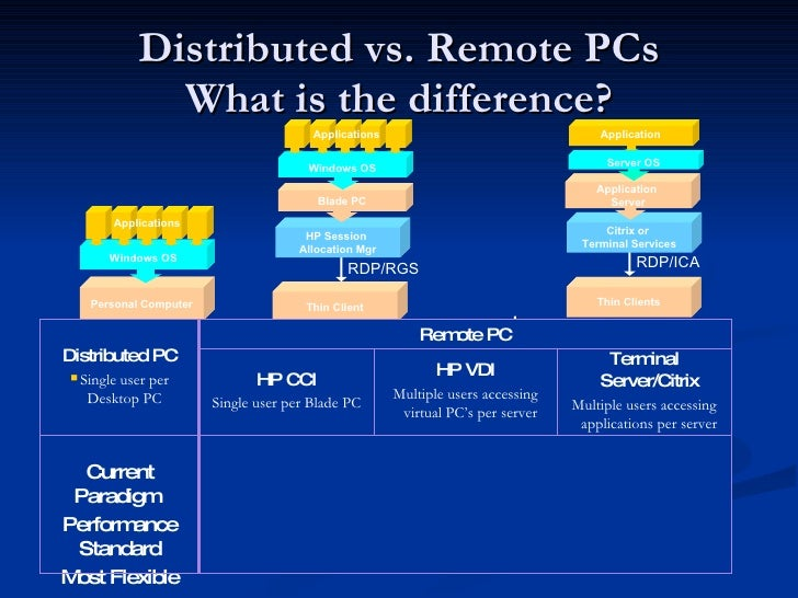 Hardware VDI vs  Software VDI