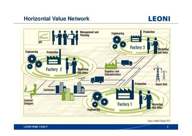 Vdma seminar industry 4 0 leoni v6