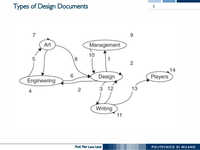 Videogame Design And Programming The Design Document - Art design document
