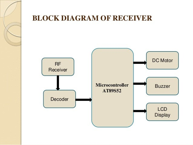 Vechicle accident prevention using eye bilnk sensor ppt block diagram of transmitter eye blink rf sensor transmitter microcontroller at89s52 comparator encoder 7 ccuart