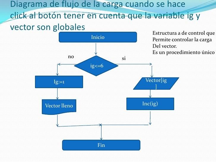 Diagrama de flujo de la com ver los elementos del vector. El cual es una variable global<br />Inicio<br />Il=1<br />Un pro...