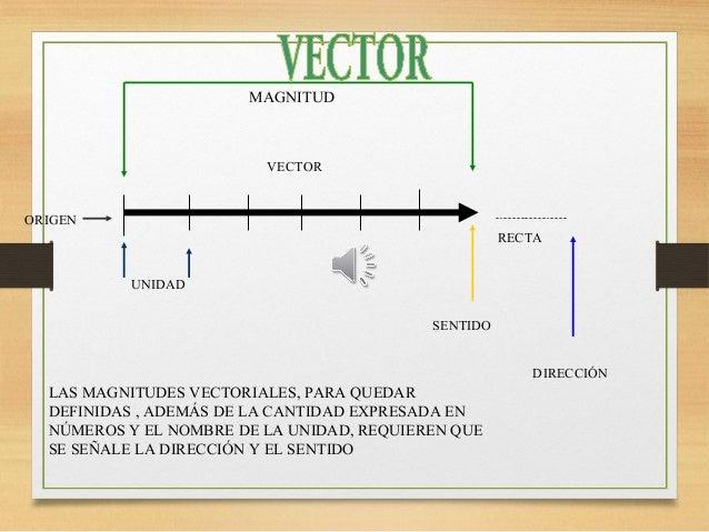 MAGNITUD UNIDAD ORIGEN VECTOR RECTA DIRECCIÓN SENTIDO LAS MAGNITUDES VECTORIALES, PARA QUEDAR DEFINIDAS , ADEMÁS DE LA CAN...