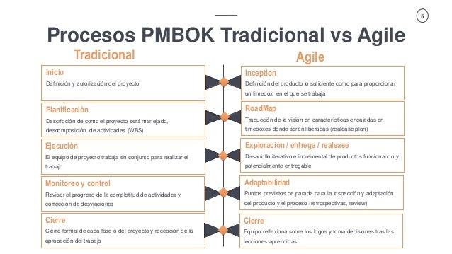 Vector ITC Group   Propuesta Spoof 5 Procesos PMBOK Tradicional vs Agile Agile Inicio Definición y autorización del proyec...