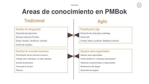 Vector ITC Group   Propuesta Spoof 7 Areas de conocimiento en PMBok Gestión de integración Desarrollo del poject plan Ejec...