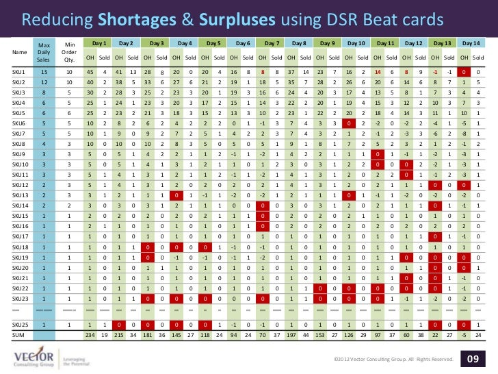 Reducing Shortages & Surpluses using DSR Beat cards          Max           Min             Day 1         Day 2           D...