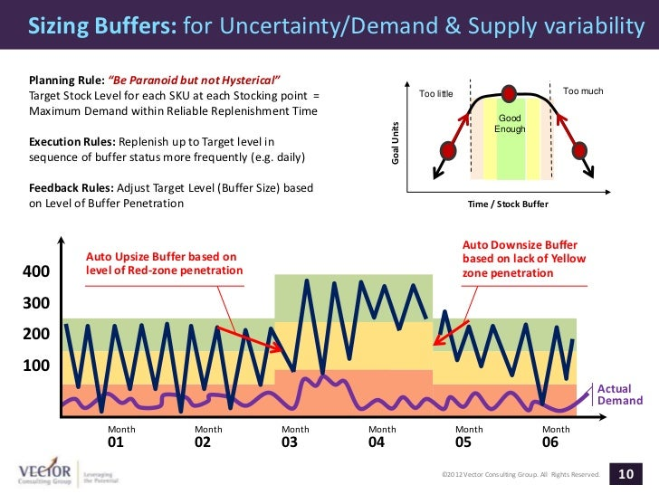 """Sizing Buffers: for Uncertainty/Demand & Supply variabilityPlanning Rule: """"Be Paranoid but not Hysterical""""                ..."""