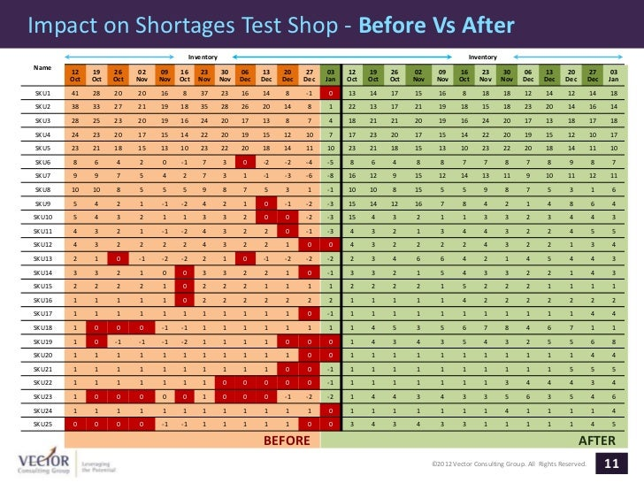 Impact on Shortages Test Shop - Before Vs After                                           Inventory                       ...