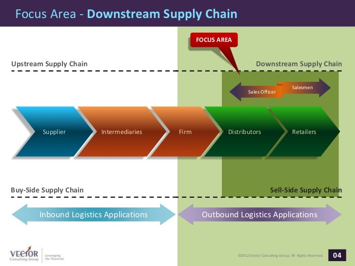white goods industry supply chain Support and valuable insight into the future supply chain: alex bajorinas, capgemini retail and consumer packaged goods industry all the elements of this change have been brought together into an integrated architecture for a future supply.