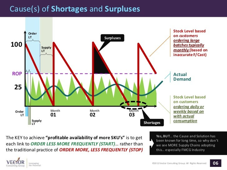 Cause(s) of Shortages and Surpluses                                                                                       ...