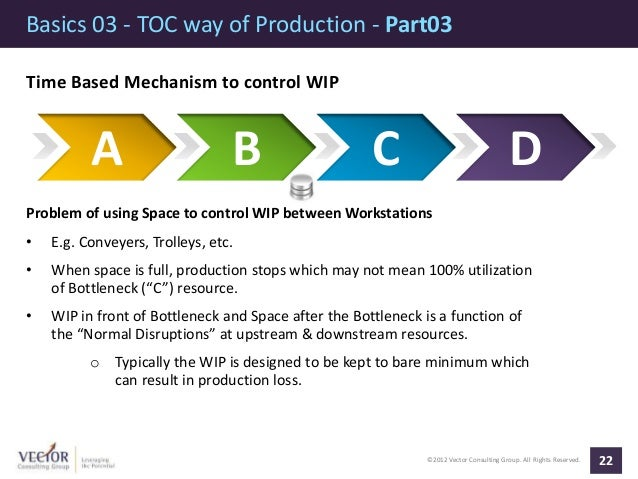 ©2012 Vector Consulting Group. All Rights Reserved. Basics 03 - TOC way of Production - Part03 22 Time Based Mechanism to ...
