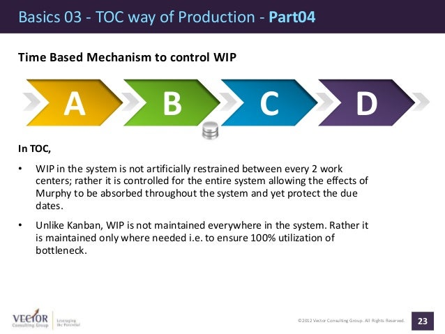 ©2012 Vector Consulting Group. All Rights Reserved. Basics 03 - TOC way of Production - Part04 23 Time Based Mechanism to ...