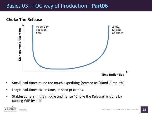 ©2012 Vector Consulting Group. All Rights Reserved. Basics 03 - TOC way of Production - Part06 25 Choke The Release • Smal...