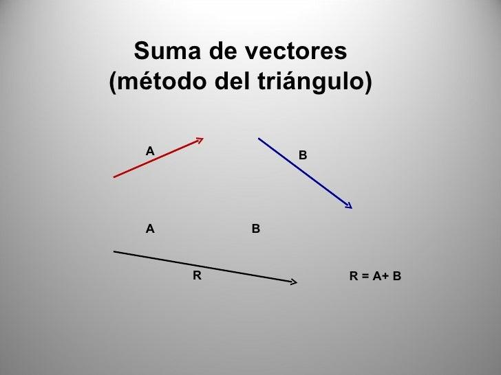 Suma de vectores (método del triángulo) A B A R R = A+ B B