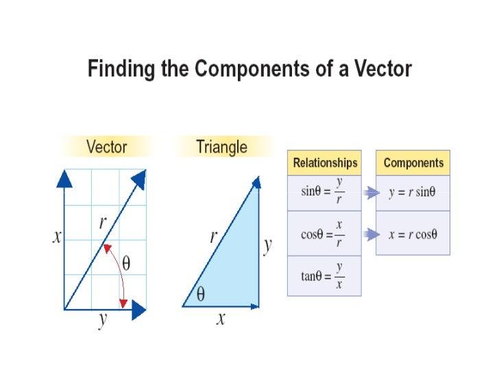Vectors projectile motion subtracting vectors 13 ccuart Image collections
