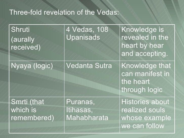 relationship between the 4 vedas