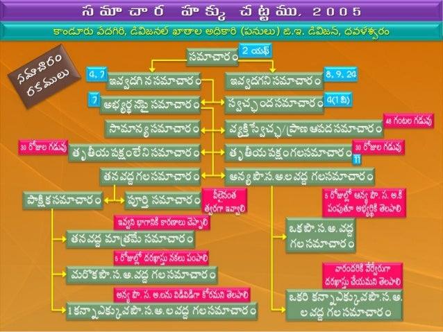 Rti Application Form Pdf Telugu
