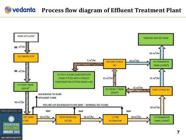 vedanta aluminium ltd reverse osmosis process rh slideshare net Reverse Osmosis Water Plant Reverse Osmosis Water Treatment
