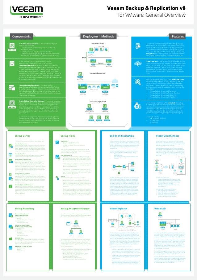 Veeam Backup & Replication v8 for VMware — General Overview