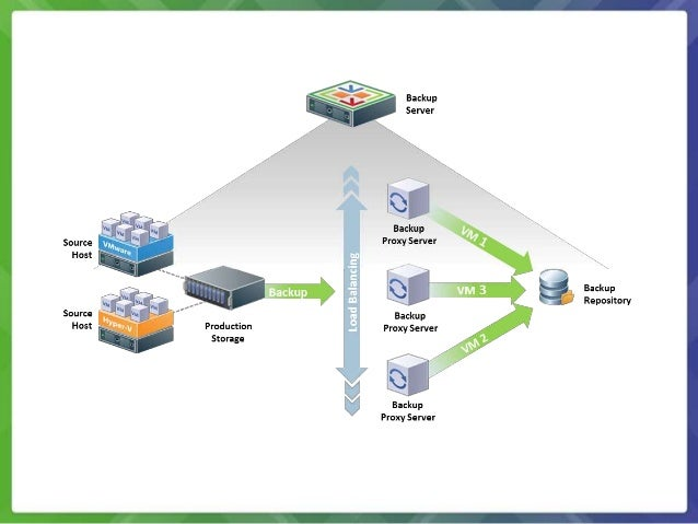 Veeam Backup Replication Now In Vcloud Air Marketplace besides Cloud Disaster Recovery Azure furthermore Vmware Esx Stencils likewise Zerto Virtual Replication 2 0 Product Review additionally 71419. on veeam backup diagram