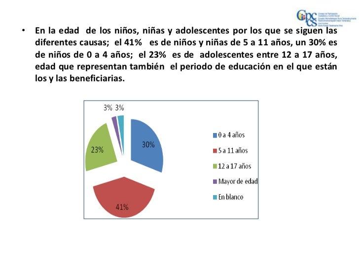 • En la edad de los niños, niñas y adolescentes por los que se siguen las  diferentes causas; el 41% es de niños y niñas d...