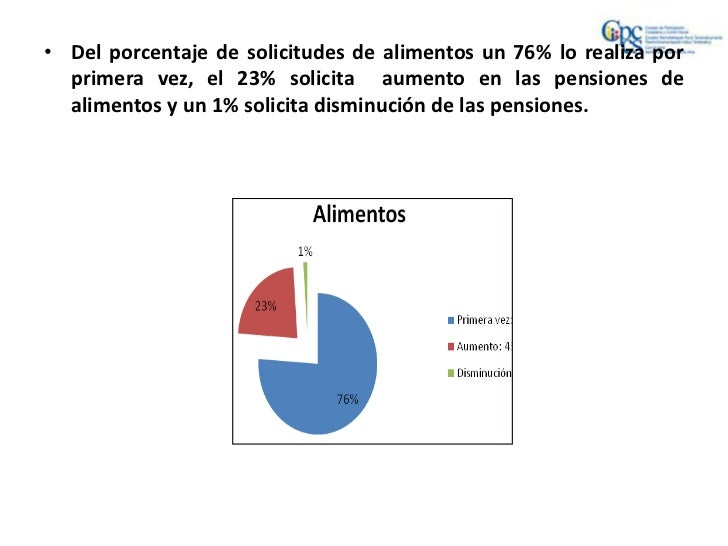 • Del porcentaje de solicitudes de alimentos un 76% lo realiza por  primera vez, el 23% solicita aumento en las pensiones ...