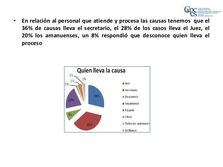 • En relación al personal que atiende y procesa las causas tenemos que el  36% de causas lleva el secretario, el 28% de lo...