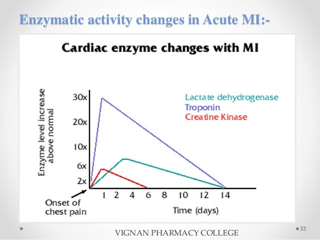 diagnostic report of lactate dehydrogenase enzyme Lactate dehydrogenase, also called lactic dehydrogenase, or ldh, is an enzyme found in the cells of many body tissues, including the heart, liver, kidneys, skeletal muscle, brain, red blood cells, and lungs.