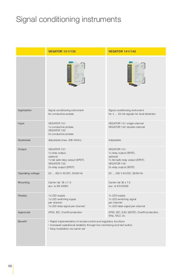 VEGA – Level, Point Level & Pressure Measurement Sensors