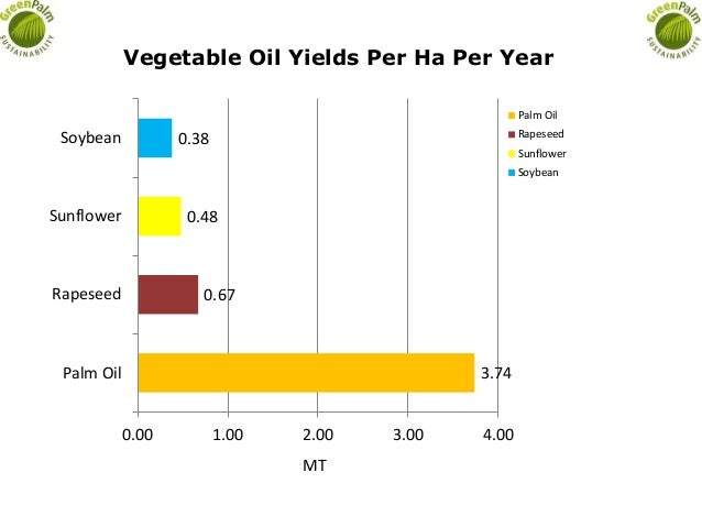 3.74 0.67 0.48 0.38 Palm Oil Rapeseed Sunflower Soybean 0.00 1.00 2.00 3.00 4.00 Vegetable Oil Yields Per Ha Per Year Palm...