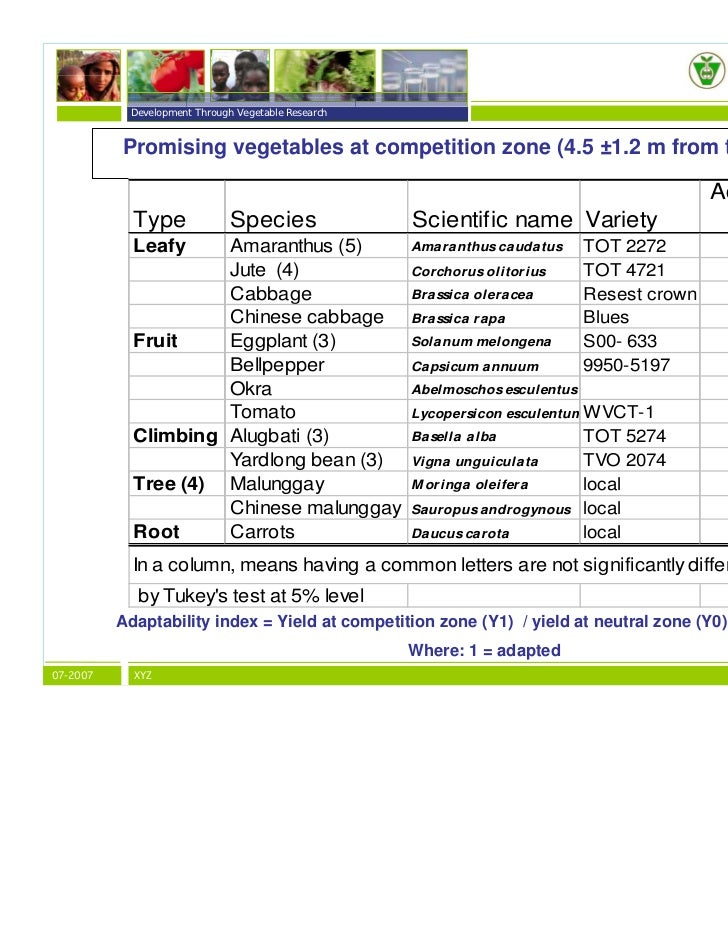 Ve ables in agroforestry systems