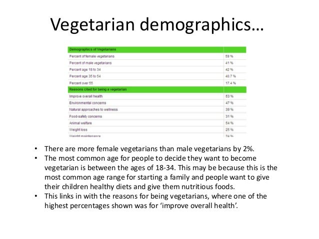 Vegetarian demographics…• There are more female vegetarians than male vegetarians by 2%.• The most common age for people t...