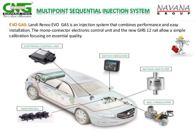 MULTIPOINT SEQUENTIAL INJECTION SYSTEM EVO GAS: Landi Renzo EVO GAS is an injection system that combines performance and e...